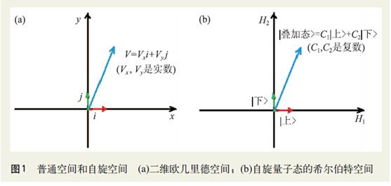 走近量子纠缠系列之六 纠缠态及实验